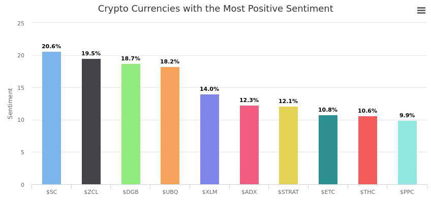 DigiByte is 3rd on the list with the most positive sentiment!
