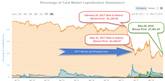Buy Bitcoin, Sell Your Altcoins