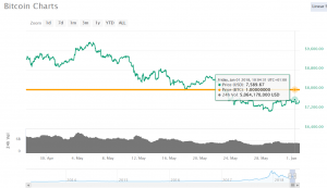 BTC Price $7,589.67 as of 10:04:31 a.m. Friday,1 June 2018 according to Wales Express trading analyst.