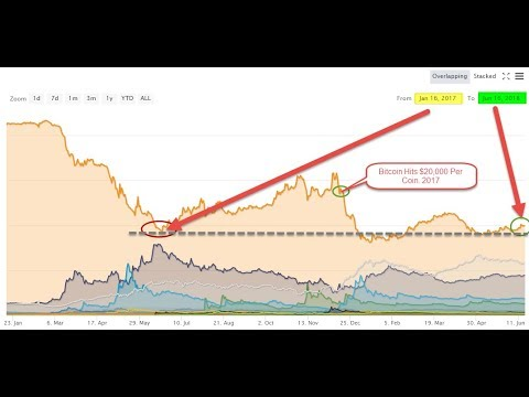 Bitcoin News and Market Sentiment Vs. Reality. Must Watch Video