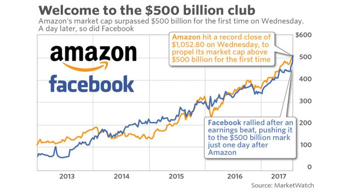 Home Markets In One Chart GET EMAIL ALERTS Facebook joins exclusive $500 billion club one day after Amazon hits the mark