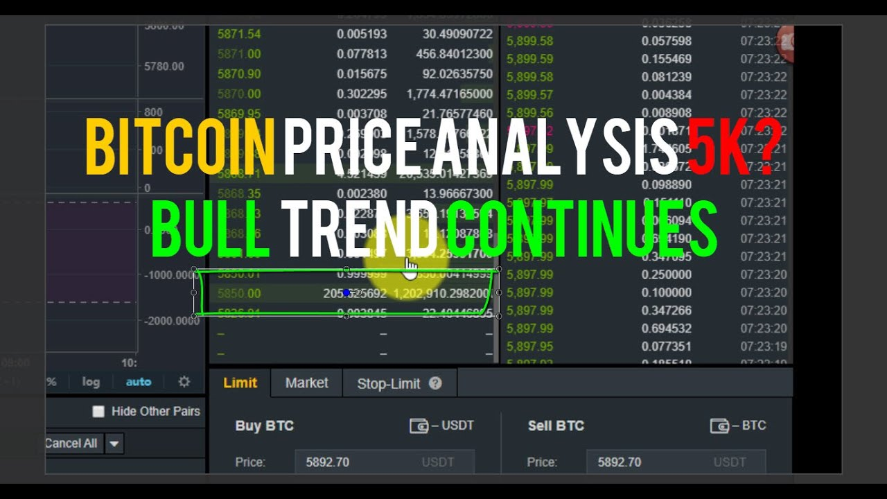 Bitcoin Price Analysis 5K? Bull Trend Continues as Market Marches To 6K Level