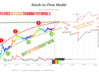 Bitcoin 100K Signals Don't miss out time to buy Bitcoin right now